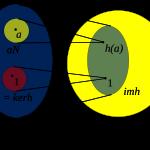 Soal Latihan dan Penyelesaian – Homomorfisma Grup dan Kernel (Struktur Aljabar)