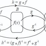 Soal dan Pembahasan – Komposisi dan Invers Fungsi