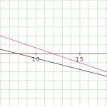 Soal dan Pembahasan – Sistem Persamaan Linear Dua Variabel