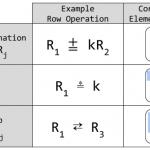 Soal dan Pembahasan – Ujian Tengah Semester (UTS) Aljabar Linear Elementer (Versi C) – Prodi Pendidikan Matematika FKIP Untan