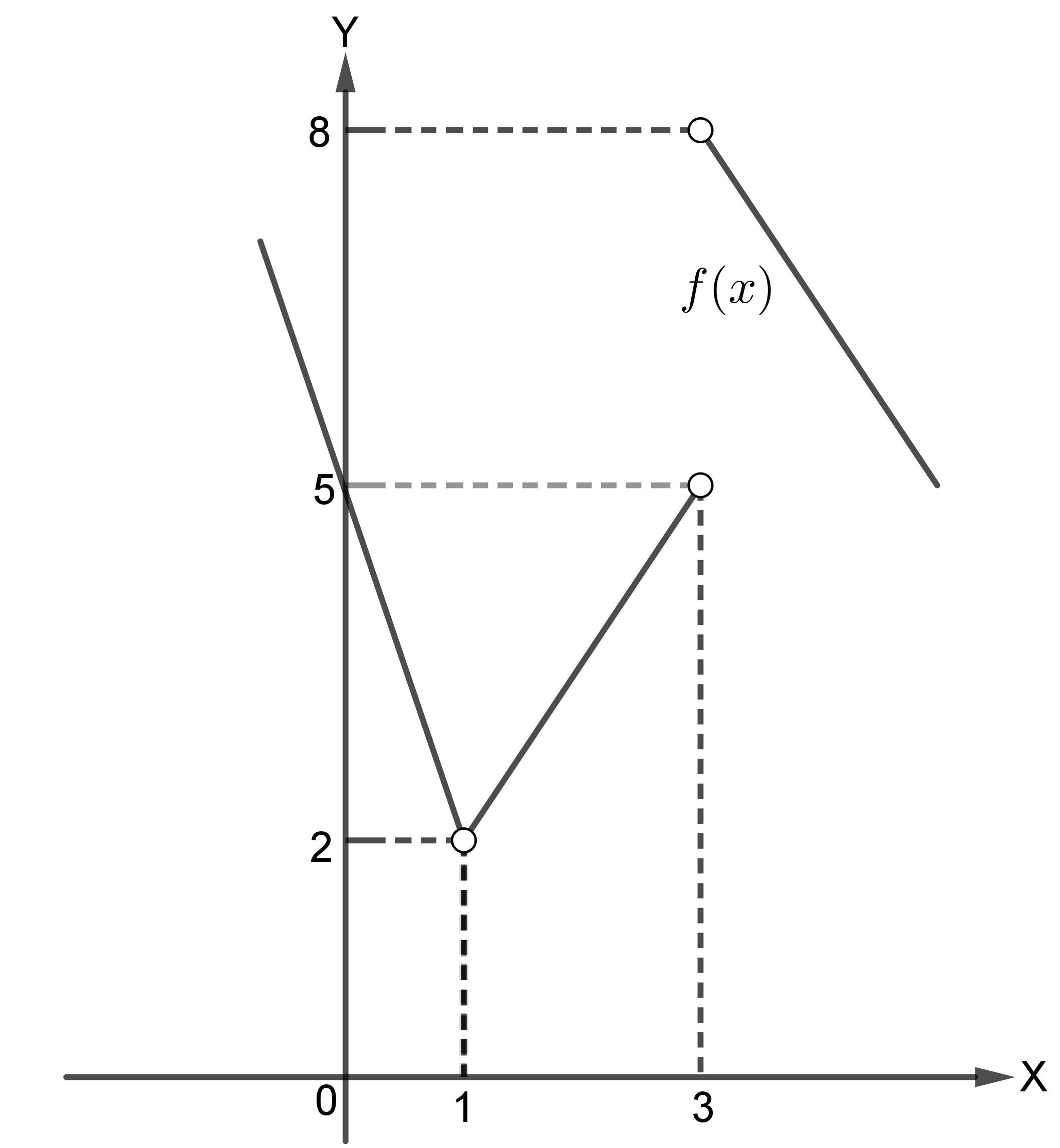 Grafik fungsi f(x)