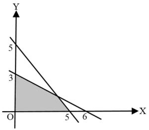 Grafik sistem pertidaksamaan linear
