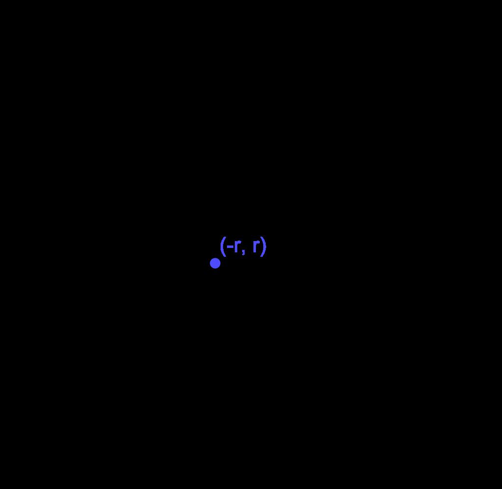 Lingkaran menyinggung sumbu-X negatif dan sumbu-Y positif