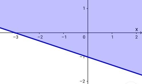 Grafik pertidaksamaan linear