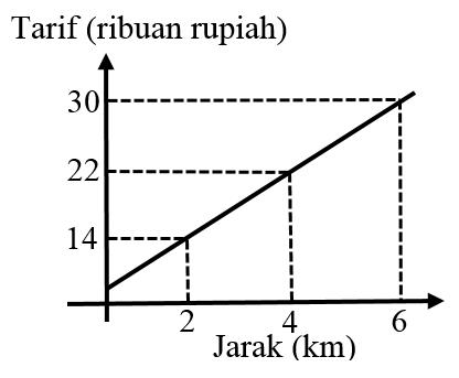 Grafik fungsi linear
