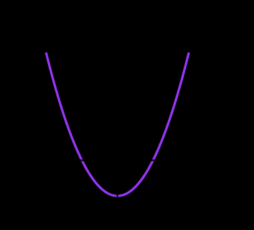 Kurva Parabola