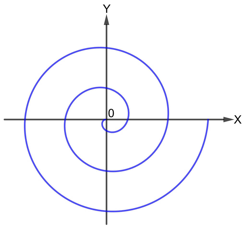 Kurva Spiral