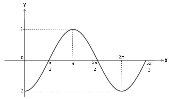 Soal Dan Pembahasan Fungsi Trigonometri Dan Grafiknya