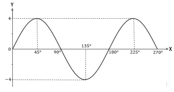 Soal Dan Pembahasan Fungsi Trigonometri Dan Grafiknya Mathcyber1997