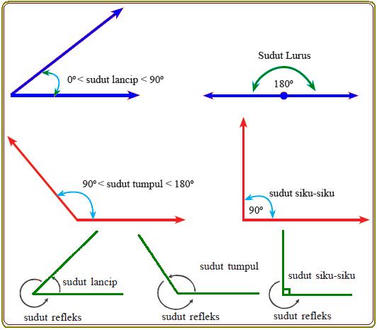 Soal Dan Pembahasan Perbandingan Trigonometri Sudut Istimewa