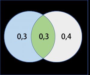 Diagram Venn dari dua himpunan