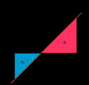 Luas daerah menggunakan integral