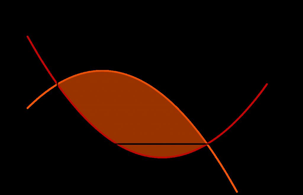 Daerah terbatas oleh grafik dua fungsi kuadrat