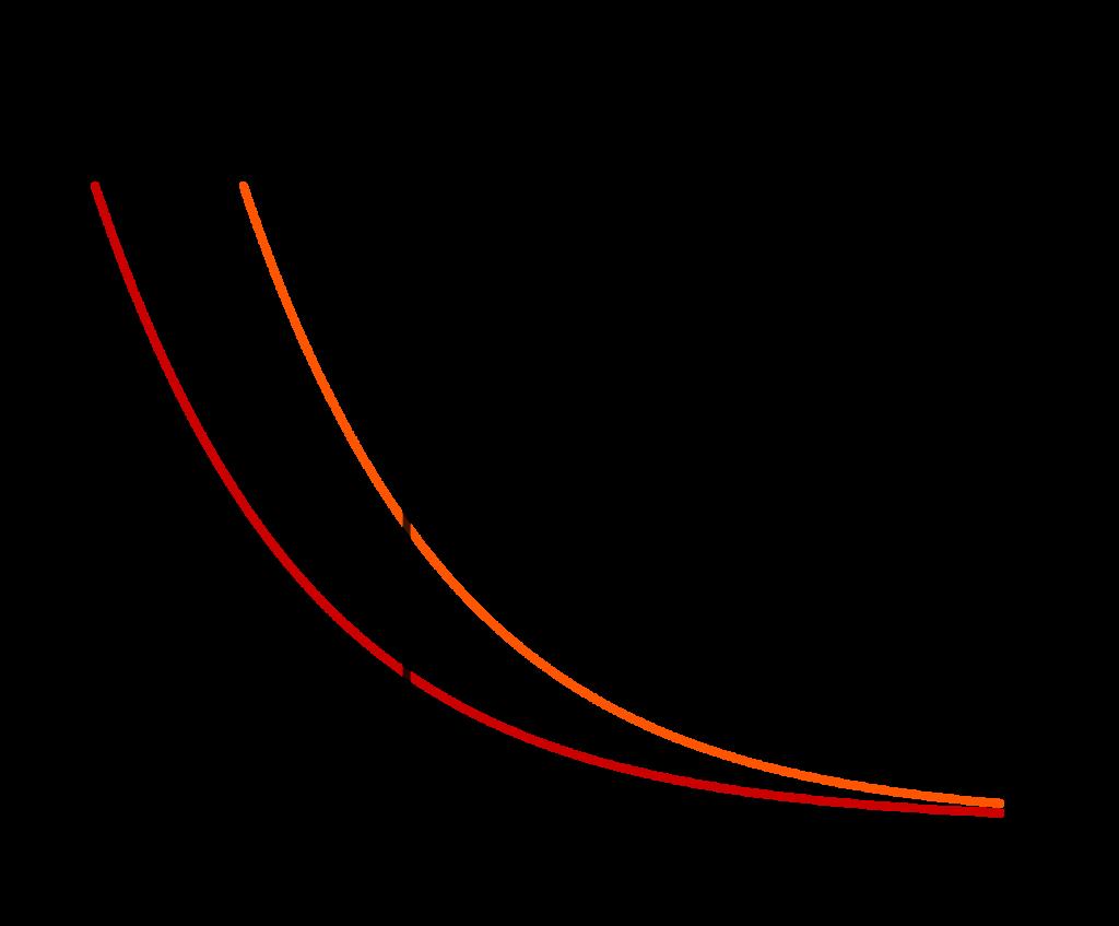 Dua fungsi eksponen