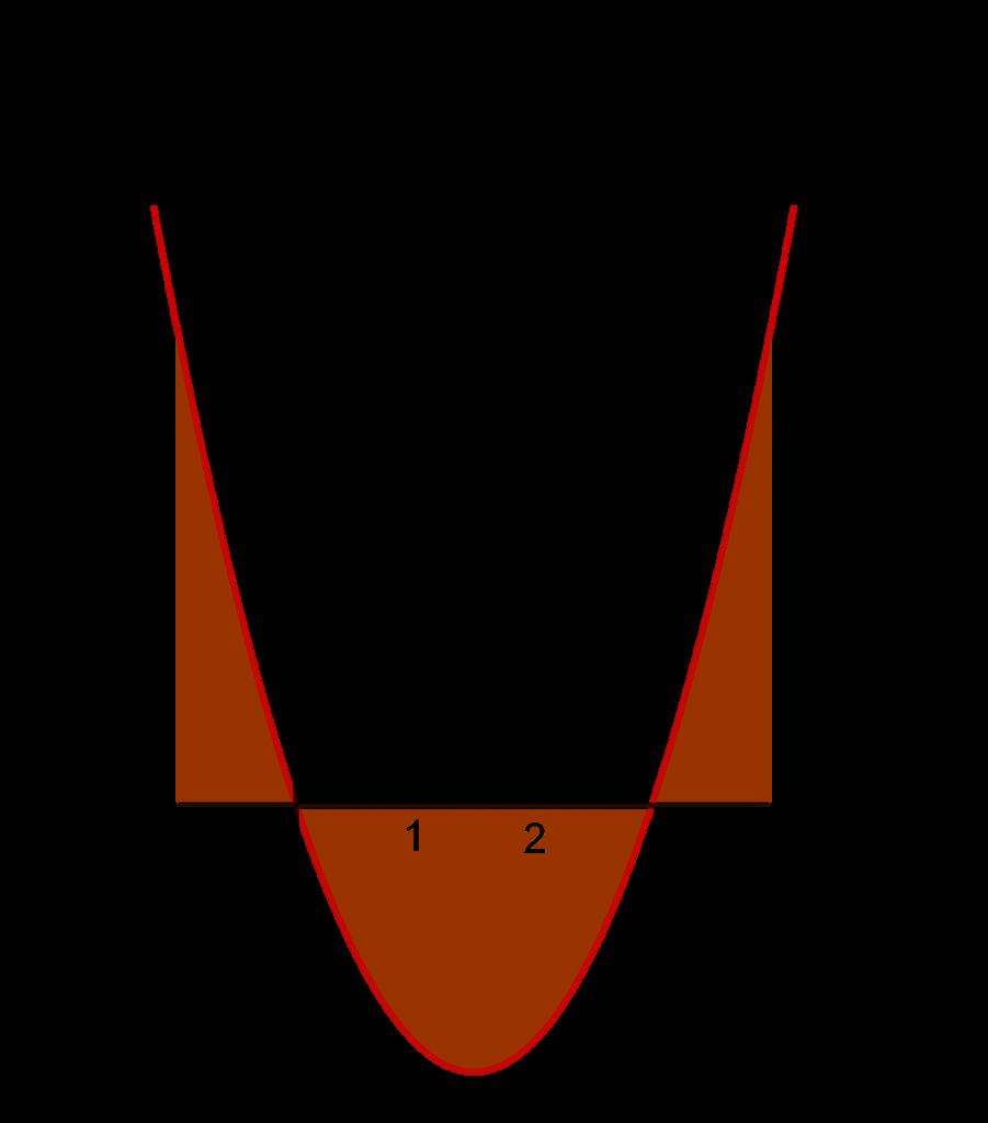 Daerah yang dibatasi oleh suatu parabola