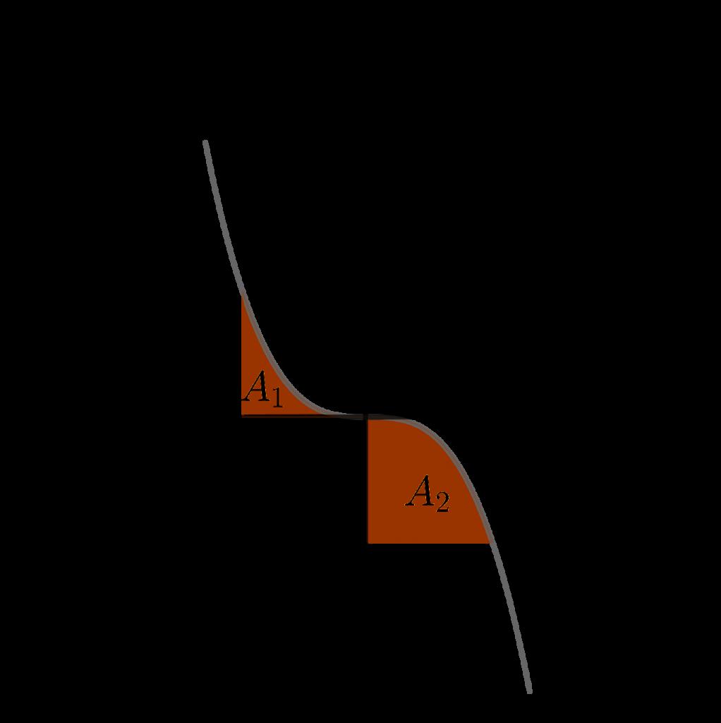 Daerah yang dibatasi oleh kurva fungsi kubik