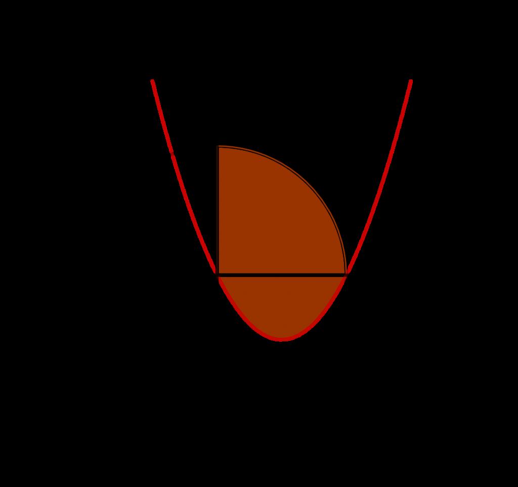 Daerah terbatas oleh kurva lingkaran dan parabola