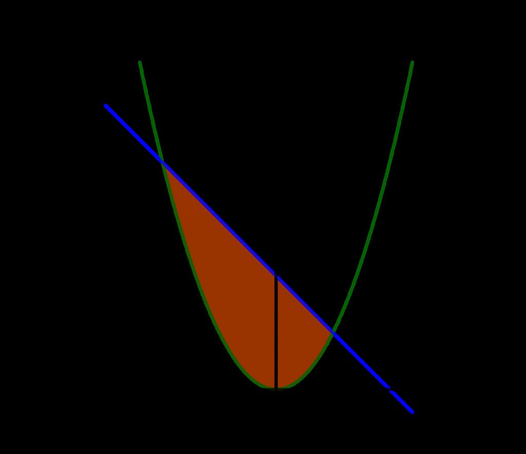Luas daerah menggunakan integral oleh fungsi y = 2 - x dan y = x^2