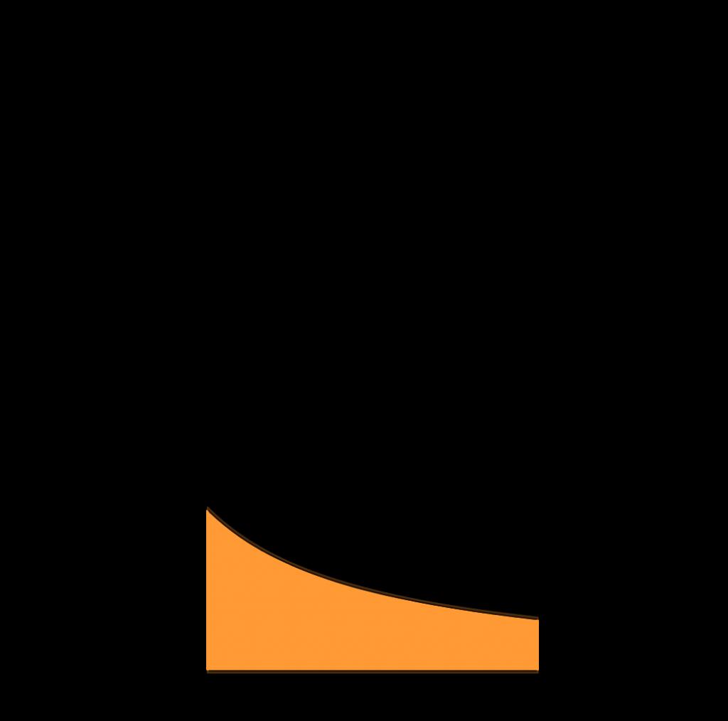 Luas daerah menggunakan integral dari fungsi y = 1/x