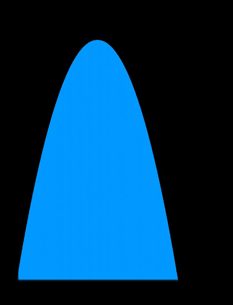 Luas daerah menggunakan integral oleh fungsi y = 6x - x^2