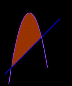 Luas daerah menggunakan integral oleh fungsi y = x dan y = -x^2 + 6x