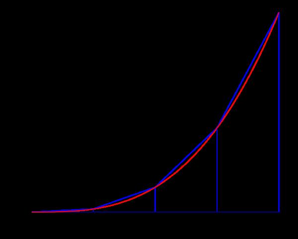 Pendekatan Jumlah Riemann menggunakan trapesium (Sumber: Wikipedia)