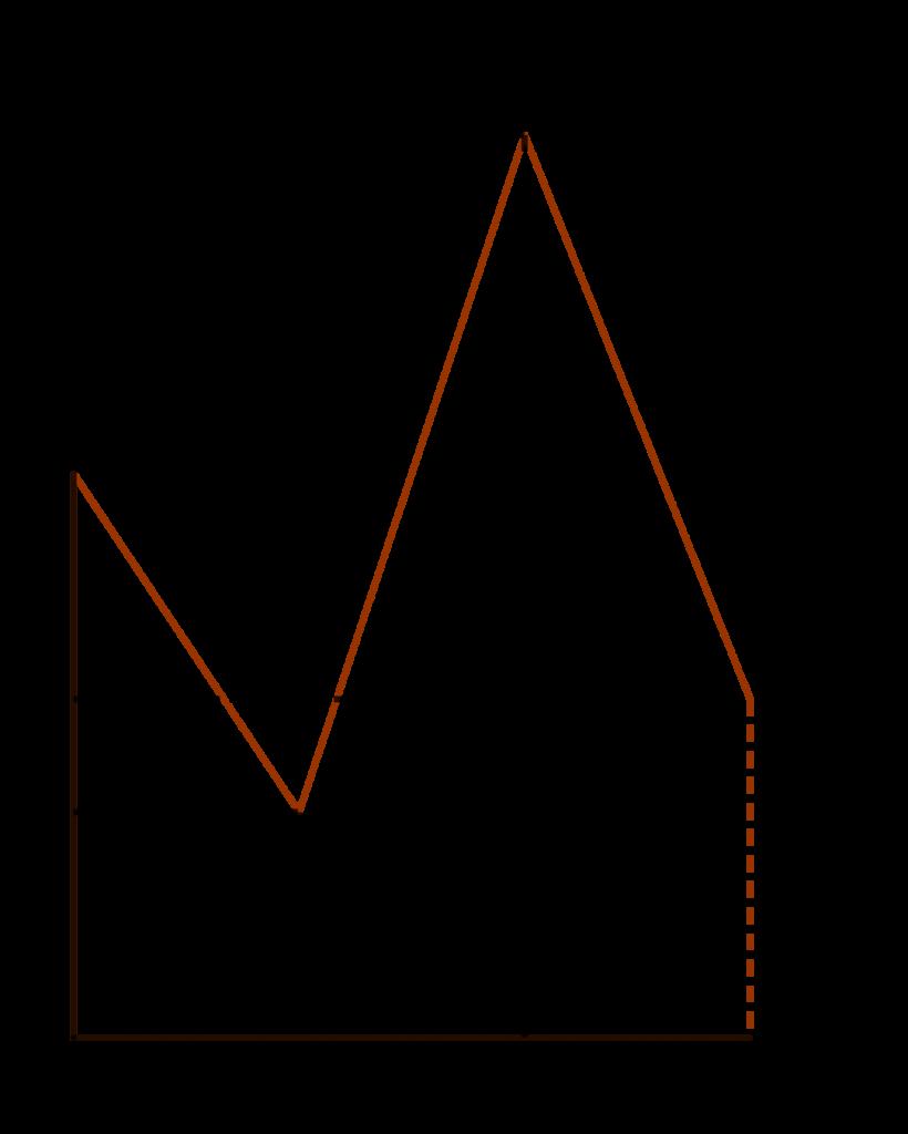 Grafik waktu terhadap percepatan