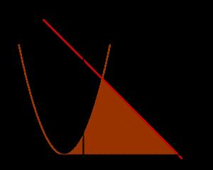 Luas daerah menggunakan integral oleh fungsi y = 5 - x dan y = x^2 + 2x + 1
