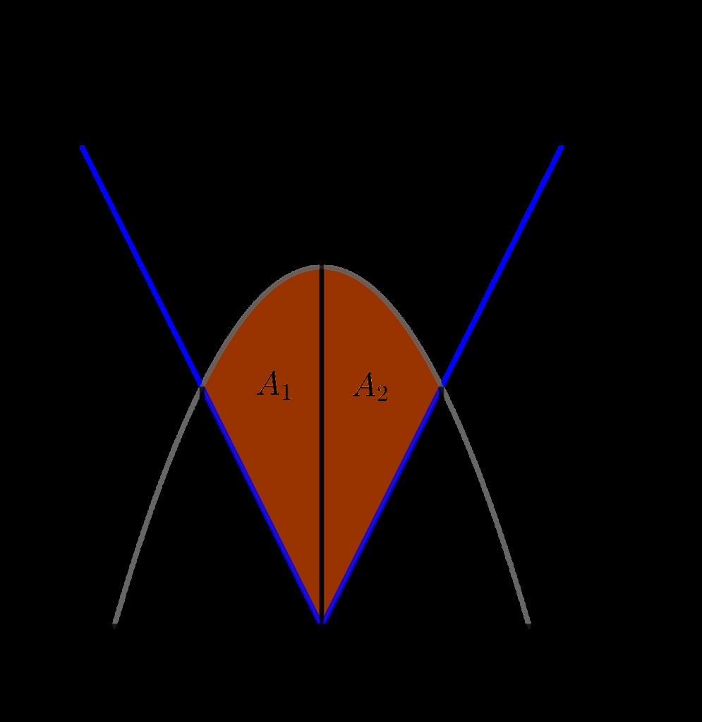 Luas daerah menggunakan integral oleh fungsi y = |2x| dan y = 3-x^2