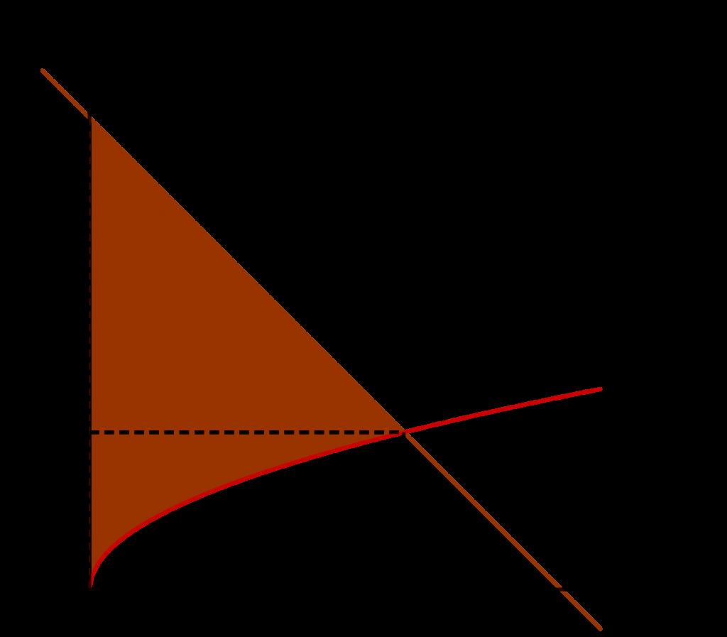 Sketsa grafik fungsi irasional dan fungsi linear