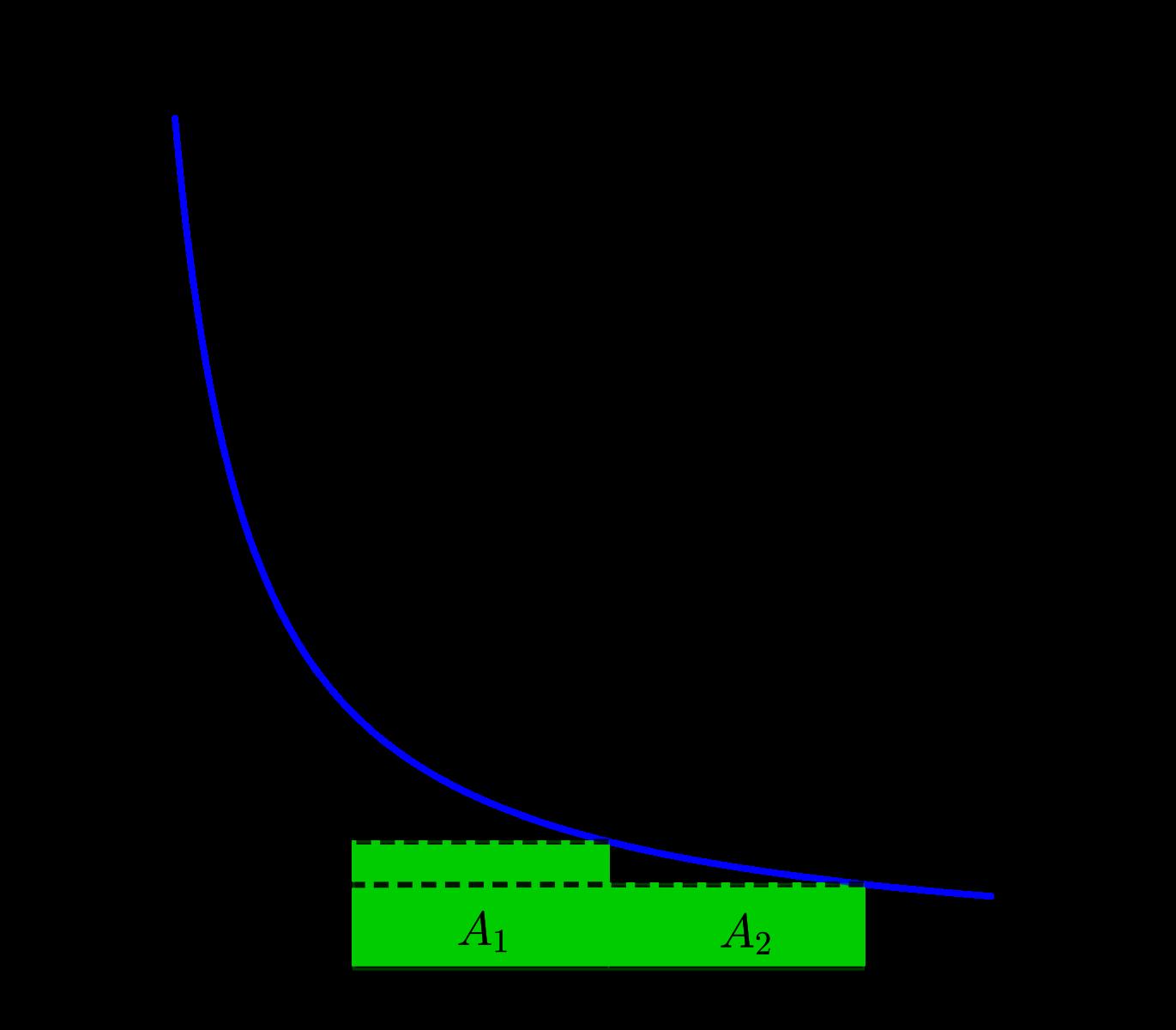 Jumlah Riemann - Titik Ujung Kanan