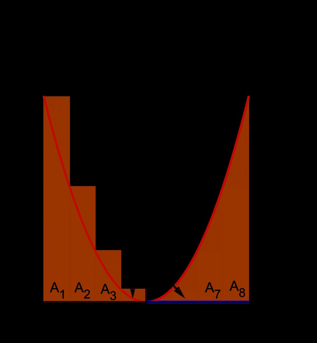 Jumlah Riemann - Titik Ujung Kiri (8 subselang)