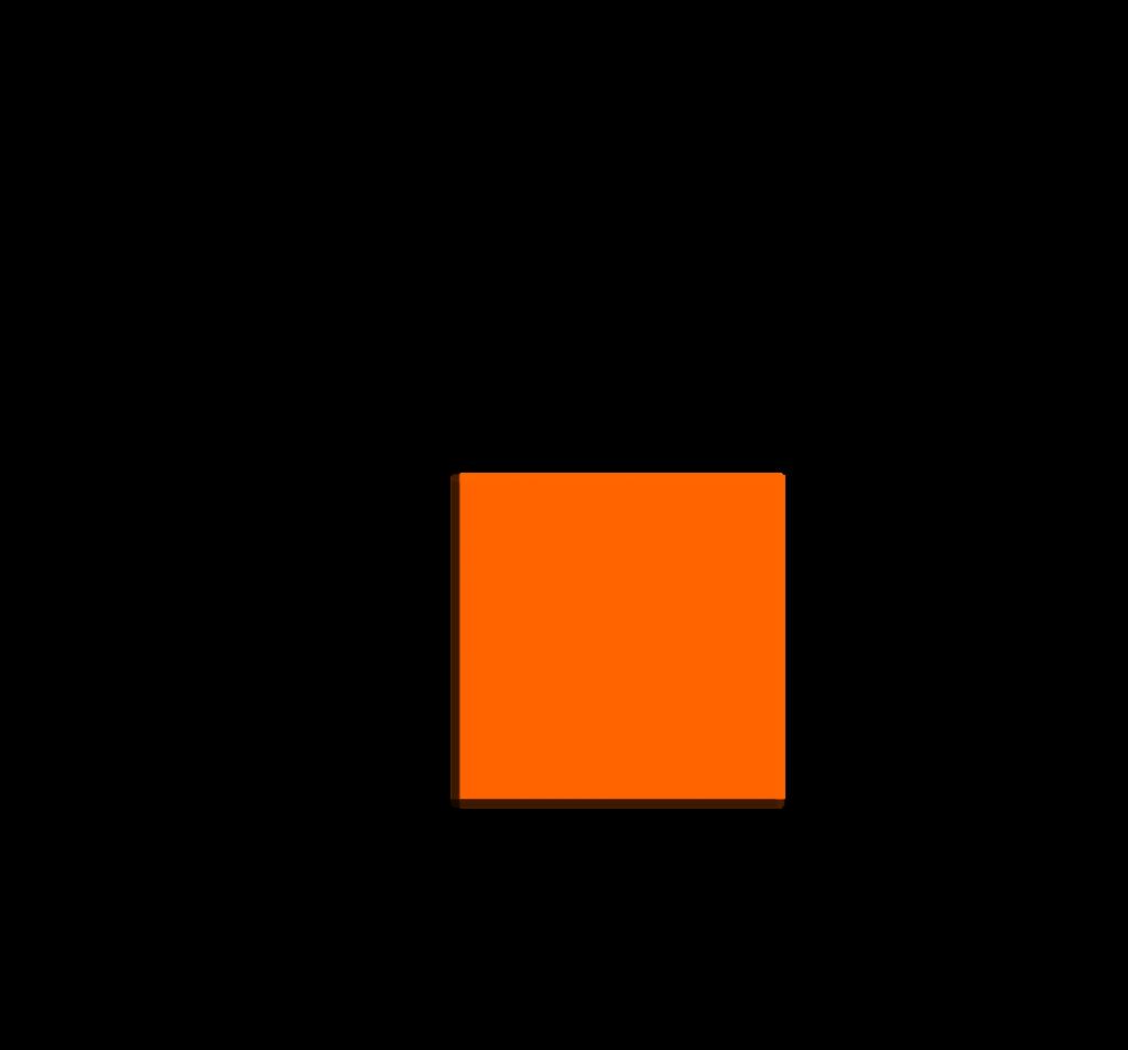 Persegi dengan panjang sisi 2