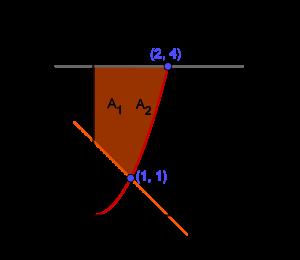 Daerah terbatas pada sejumlah kurva
