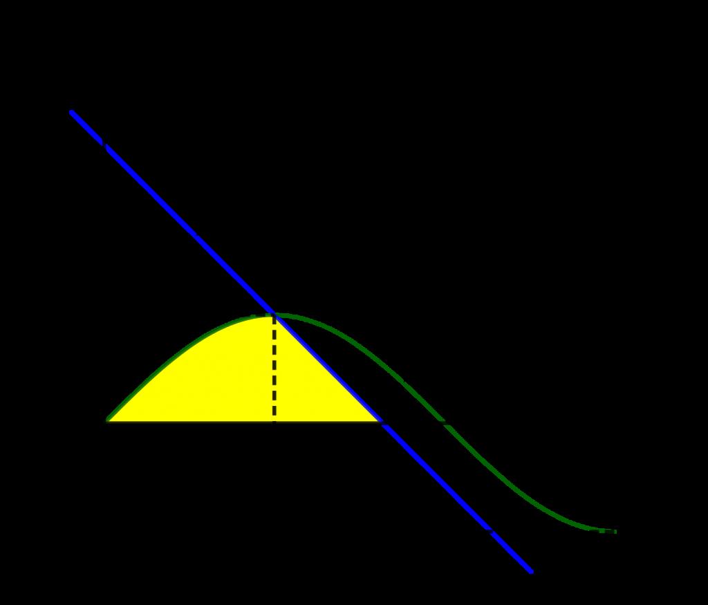 Daerah yang dibatasi oleh kurva trigonometri dan garis lurus