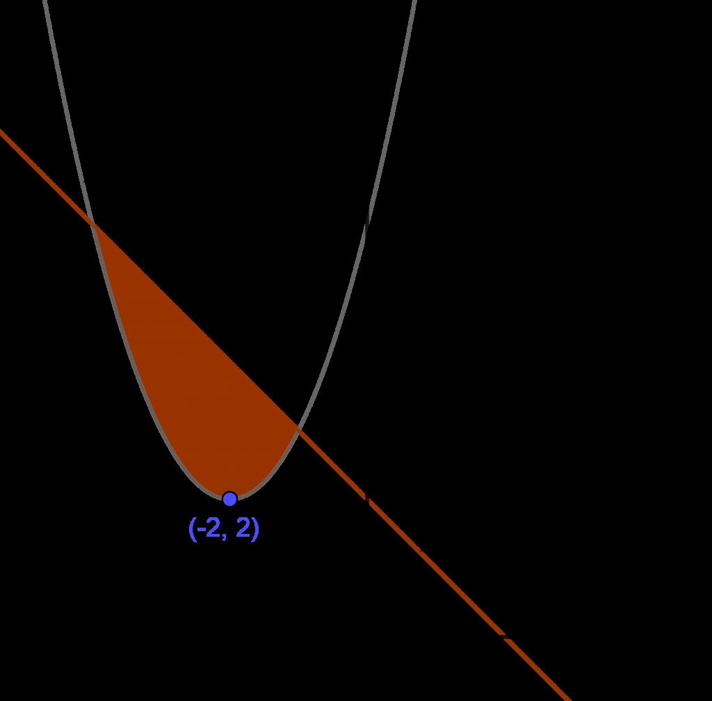 Daerah terbatas oleh garis dan parabola