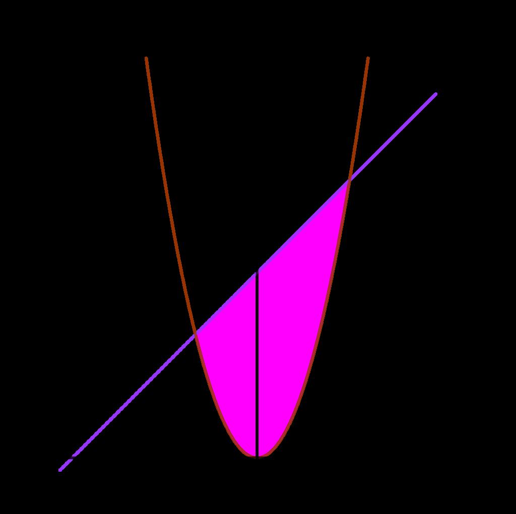 Luas daerah menggunakan integral oleh fungsi y = x^2 dan y = x + 6