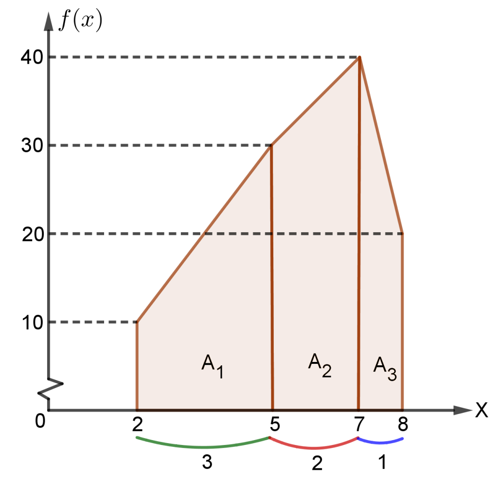 Pendekatan Integral Menggunakan Luas Trapesium
