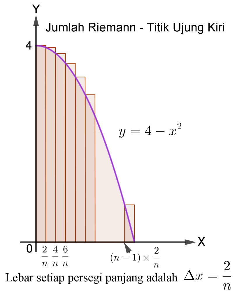 Jumlah Riemann - Titik Ujung Kiri