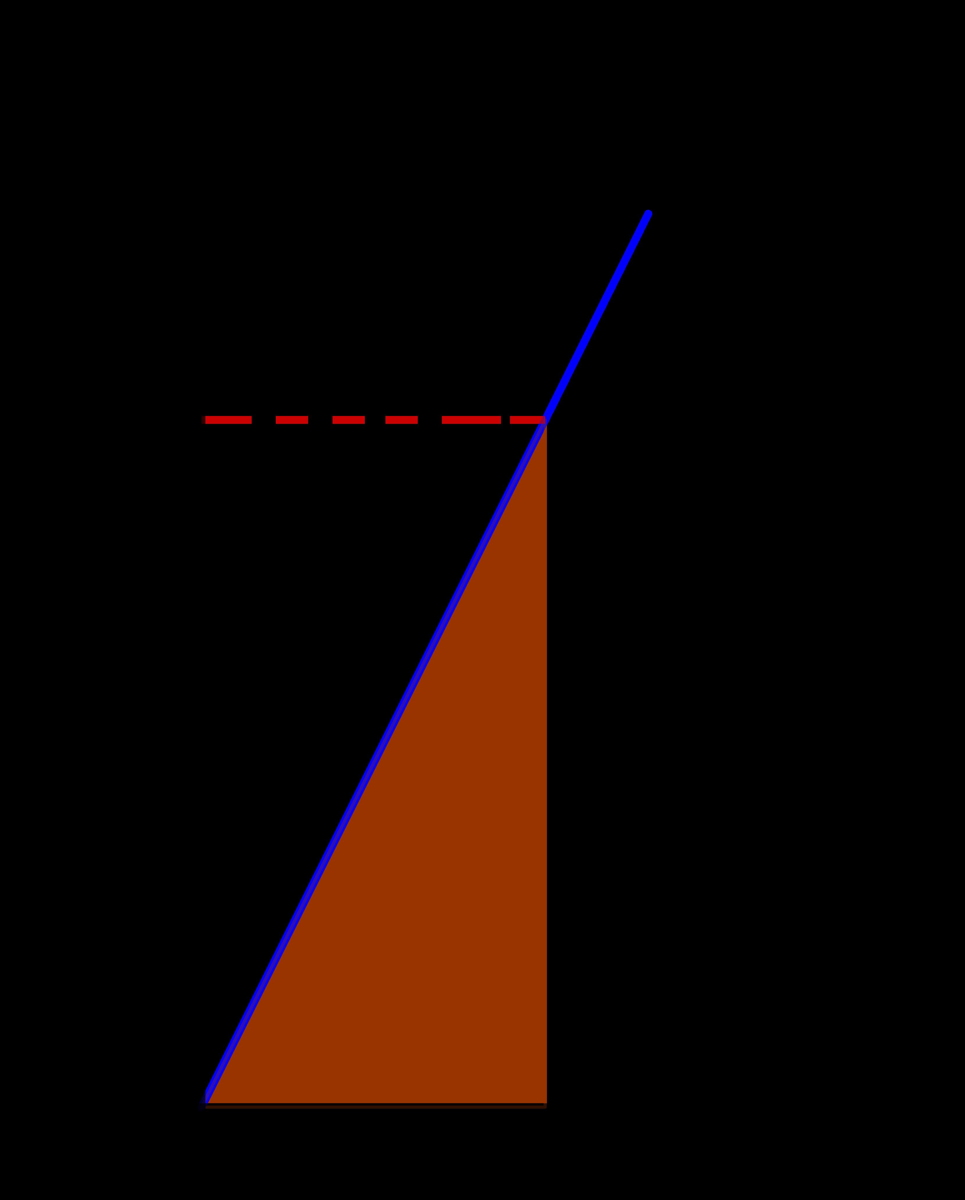 Daerah di bawah kurva y = 4x