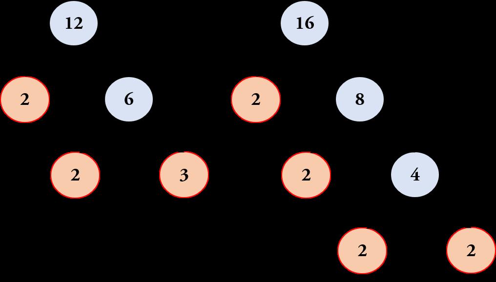 Metode Pohon Faktor