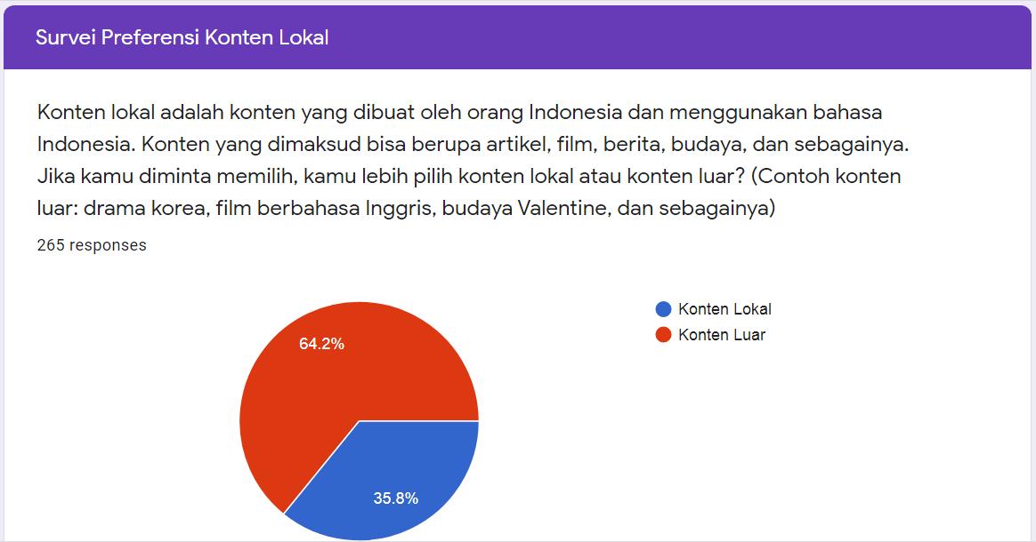Persentase Pemilihan Konten Lokal dan Konten Luar